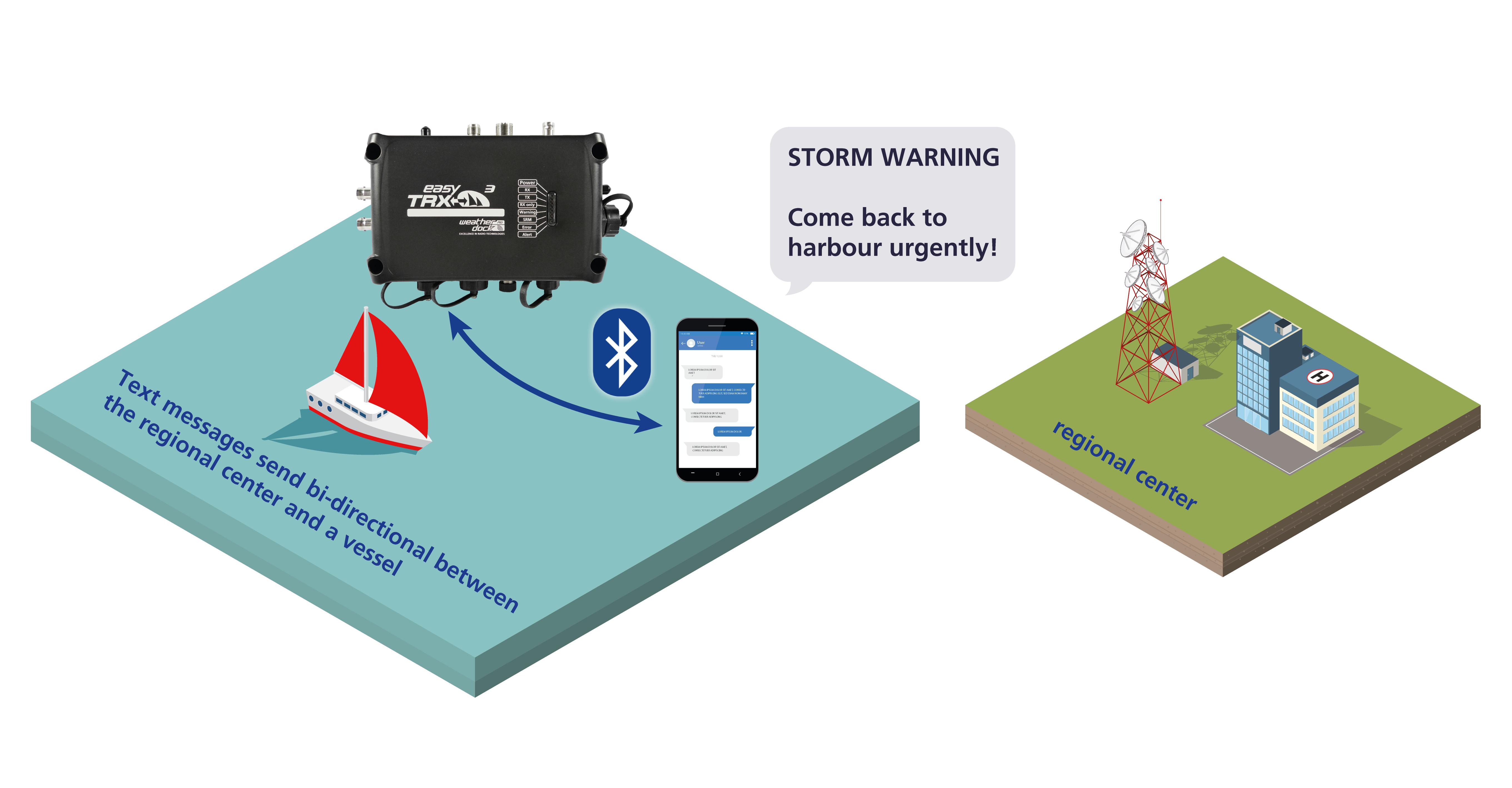 easyTRX3_MTM_maritime-text-message_full