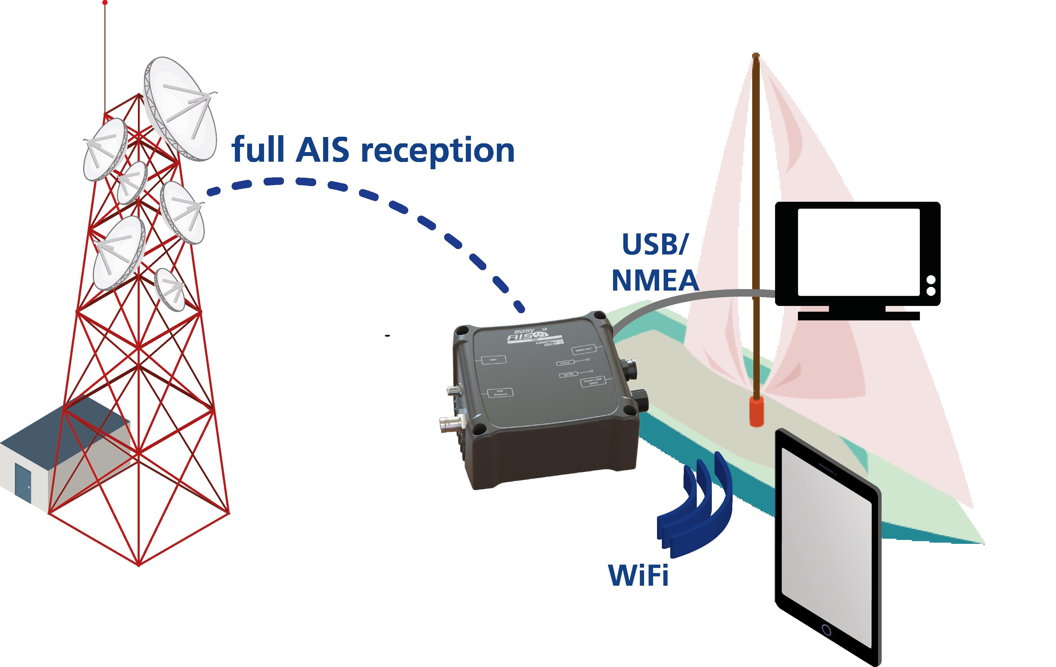 Grafik_AIS3-WiFi_Funktion