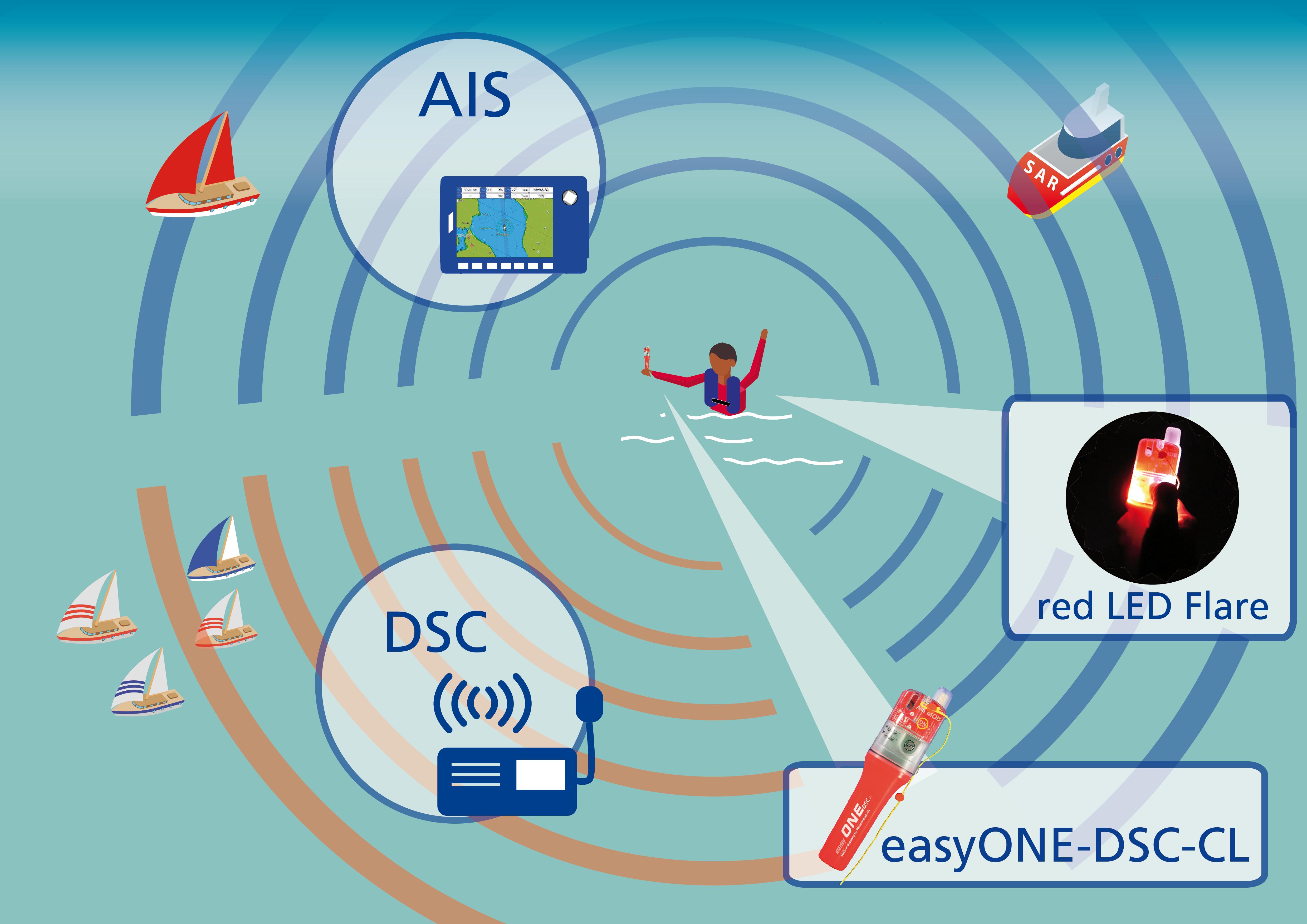 easyONE-DSC-CL_A10901_Infografik
