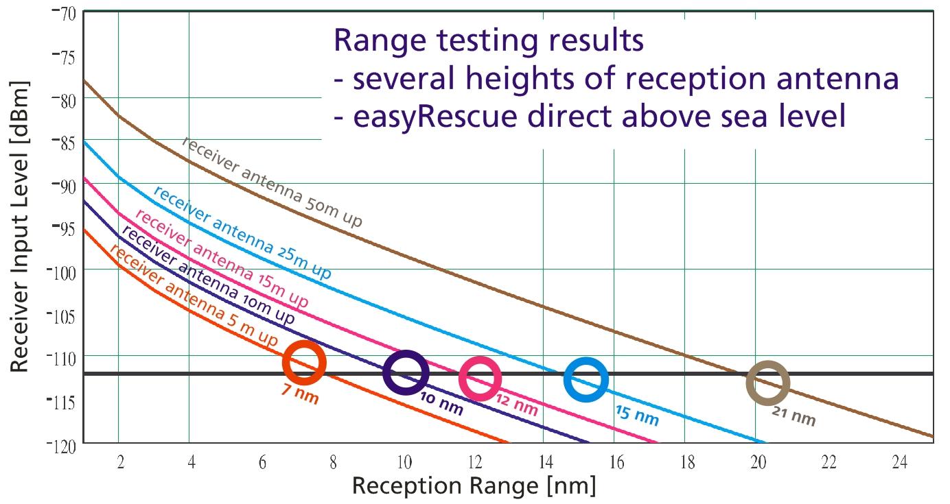 Range testing results