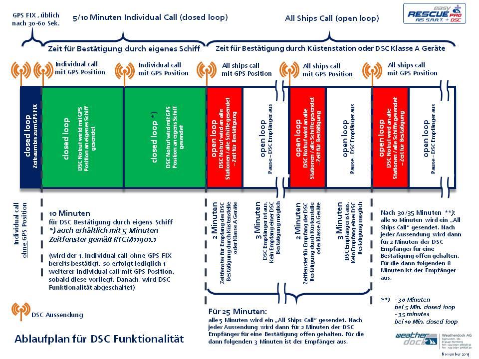 Wie funktioniert DSC?