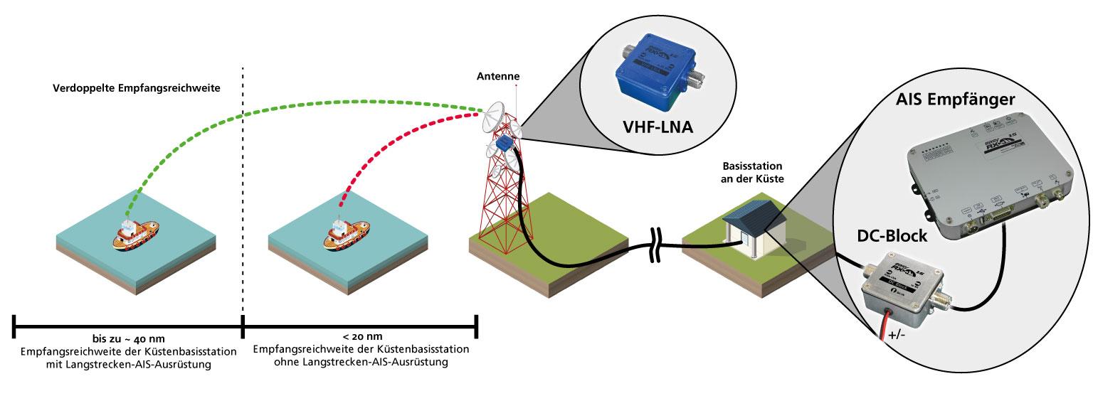 VHF-LNA+DC-Block_Grafik_klein_DE_20191121